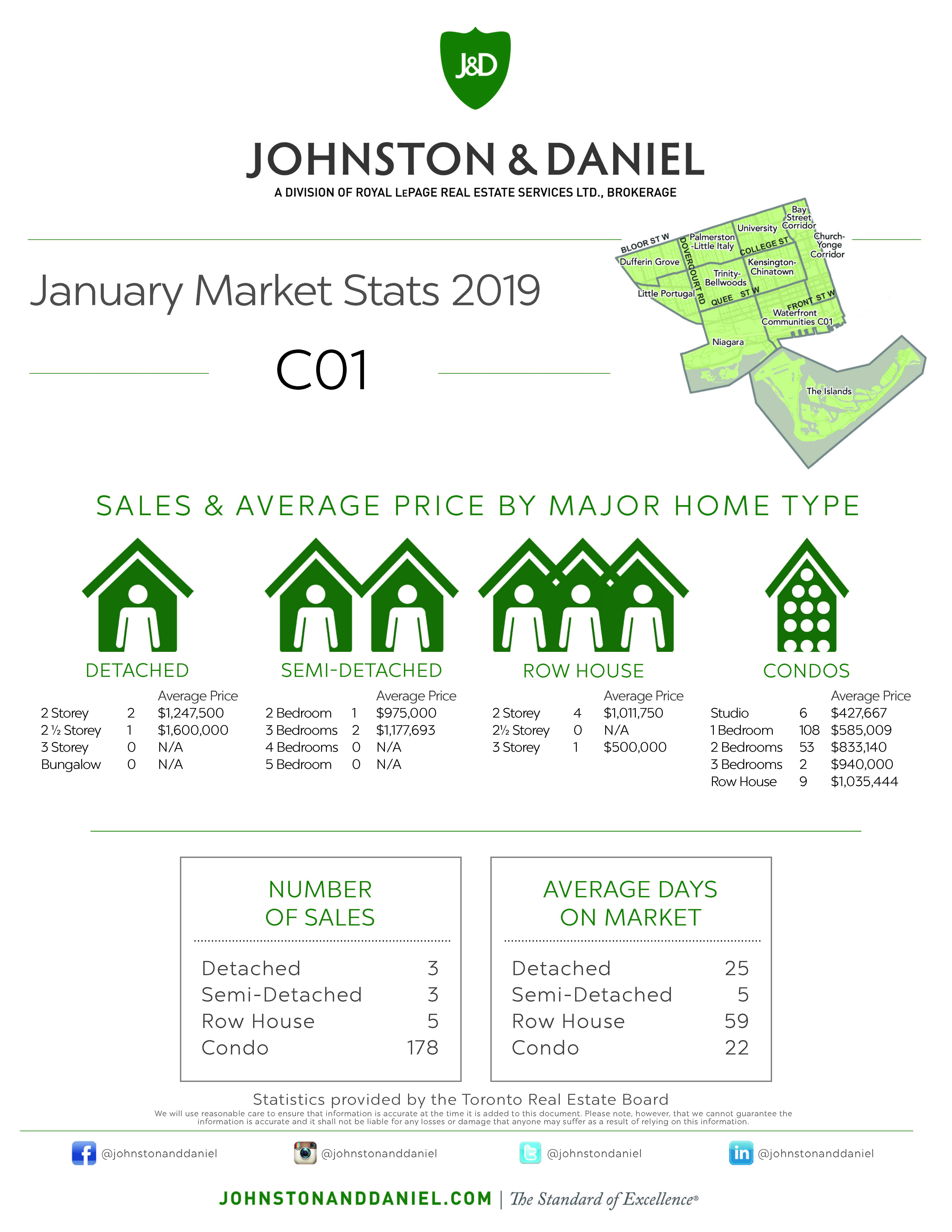 Toronto Real Estate Sales Statistics January 2019 for Area C01