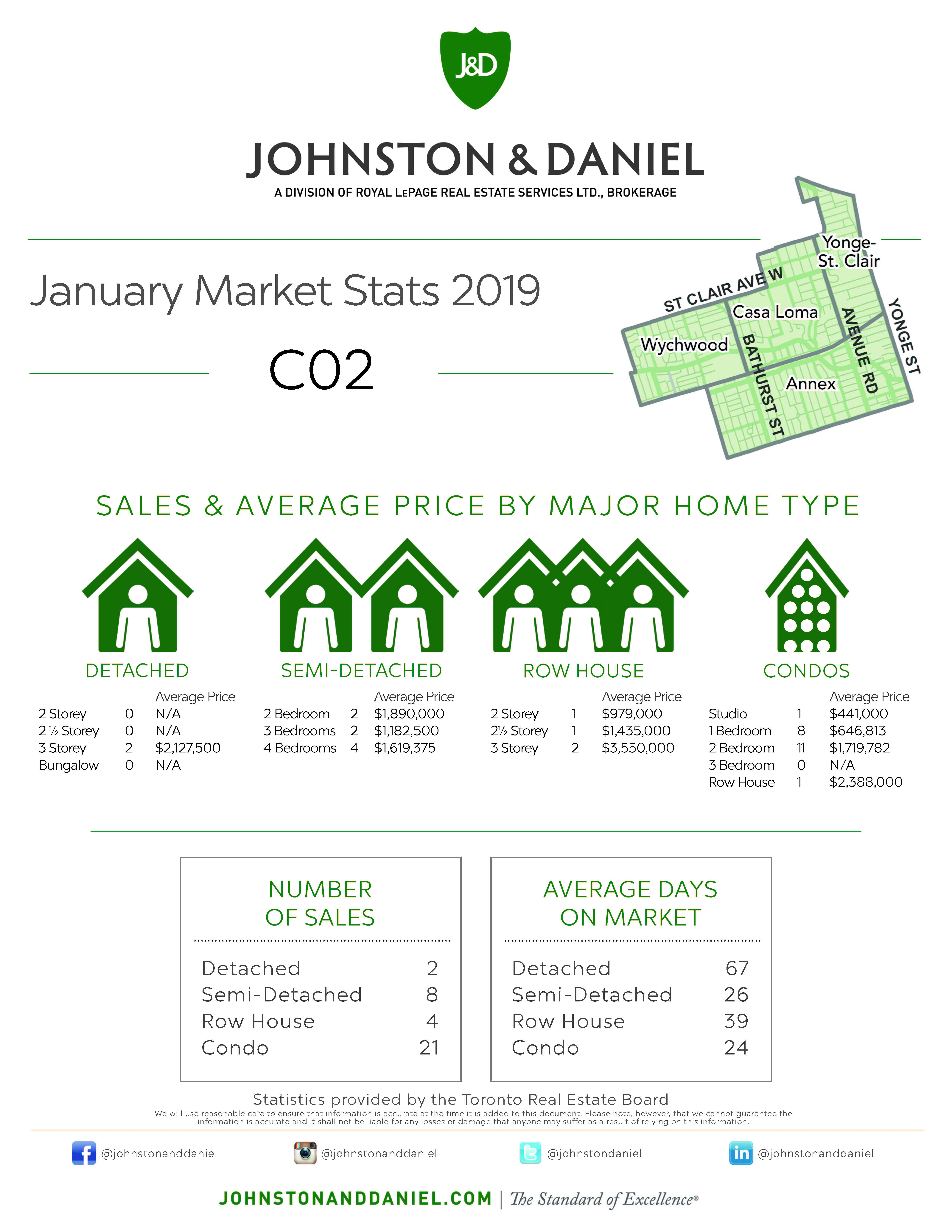 Toronto Real Estate Sales Statistics January 2019 for Area C02