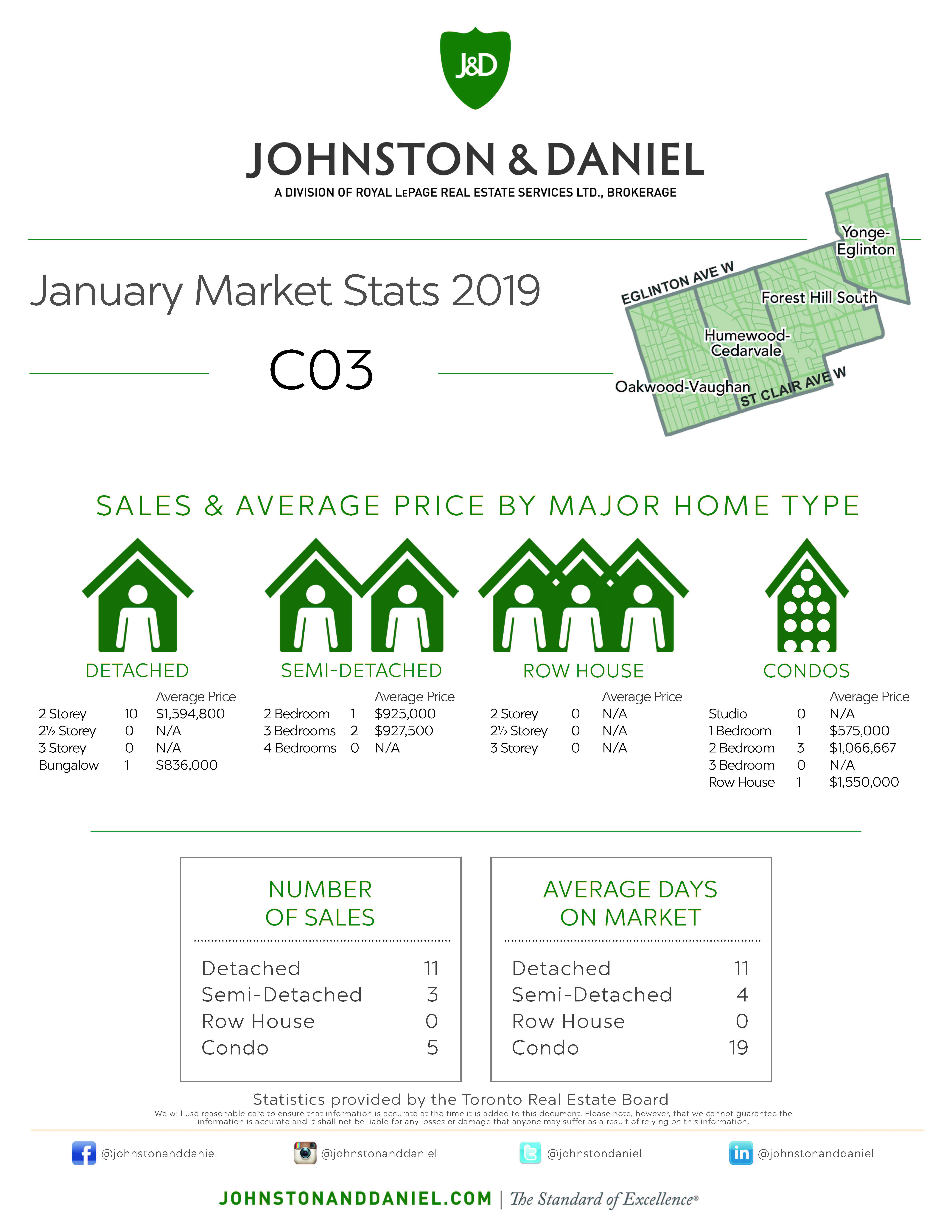 Toronto Real Estate Sales Statistics January 2019 for Area C03