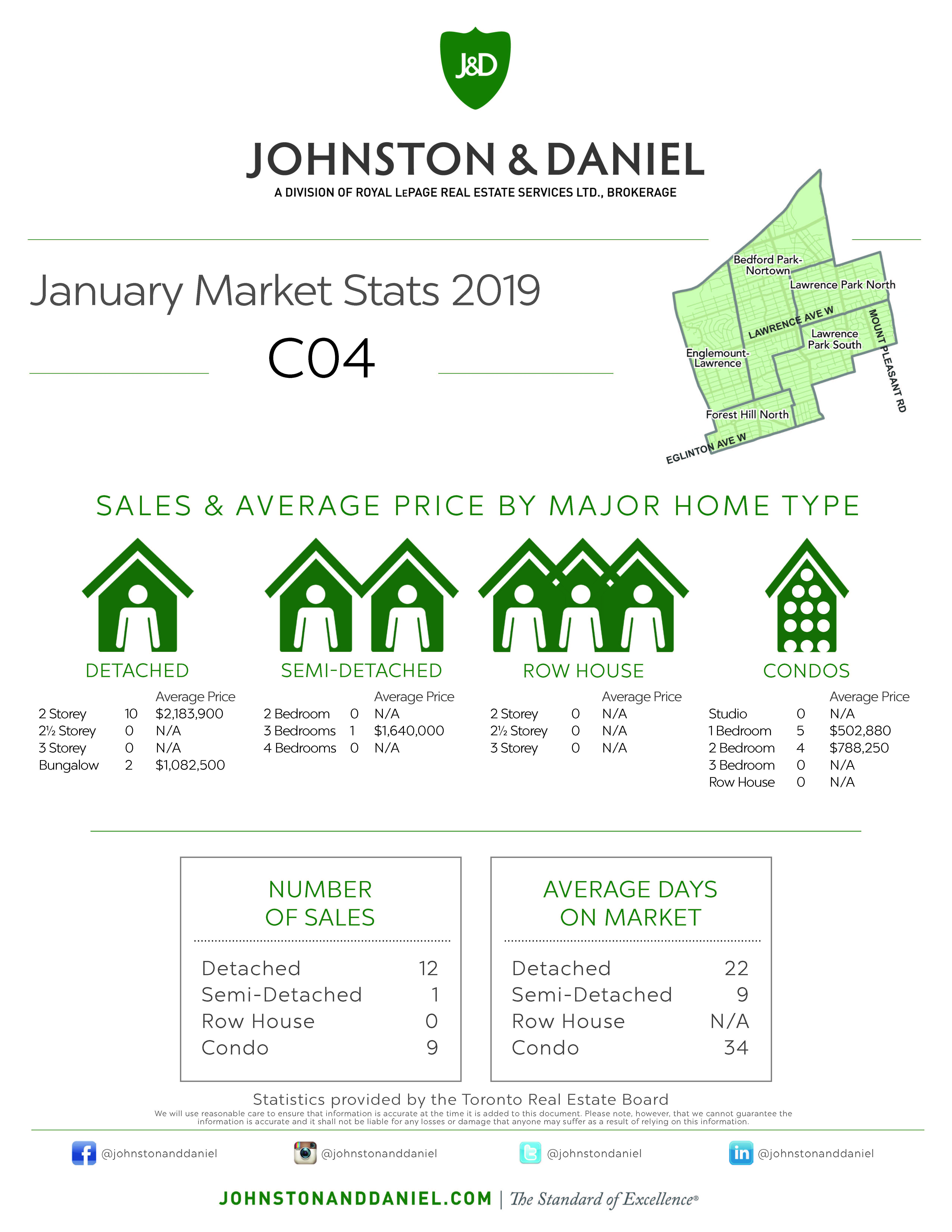 Toronto Real Estate Sales Statistics January 2019 for Area C04