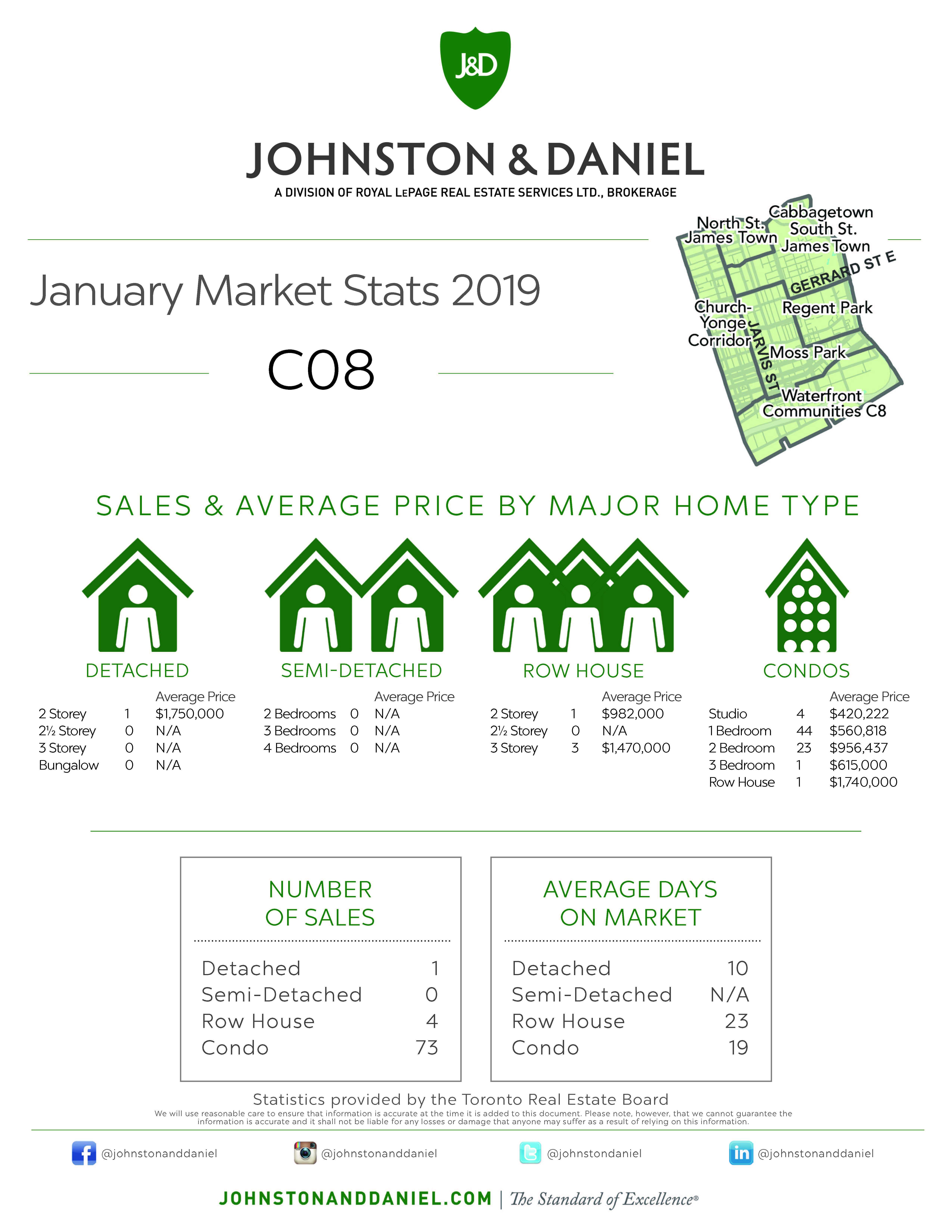 Toronto Real Estate Sales Statistics January 2019 for Area C08