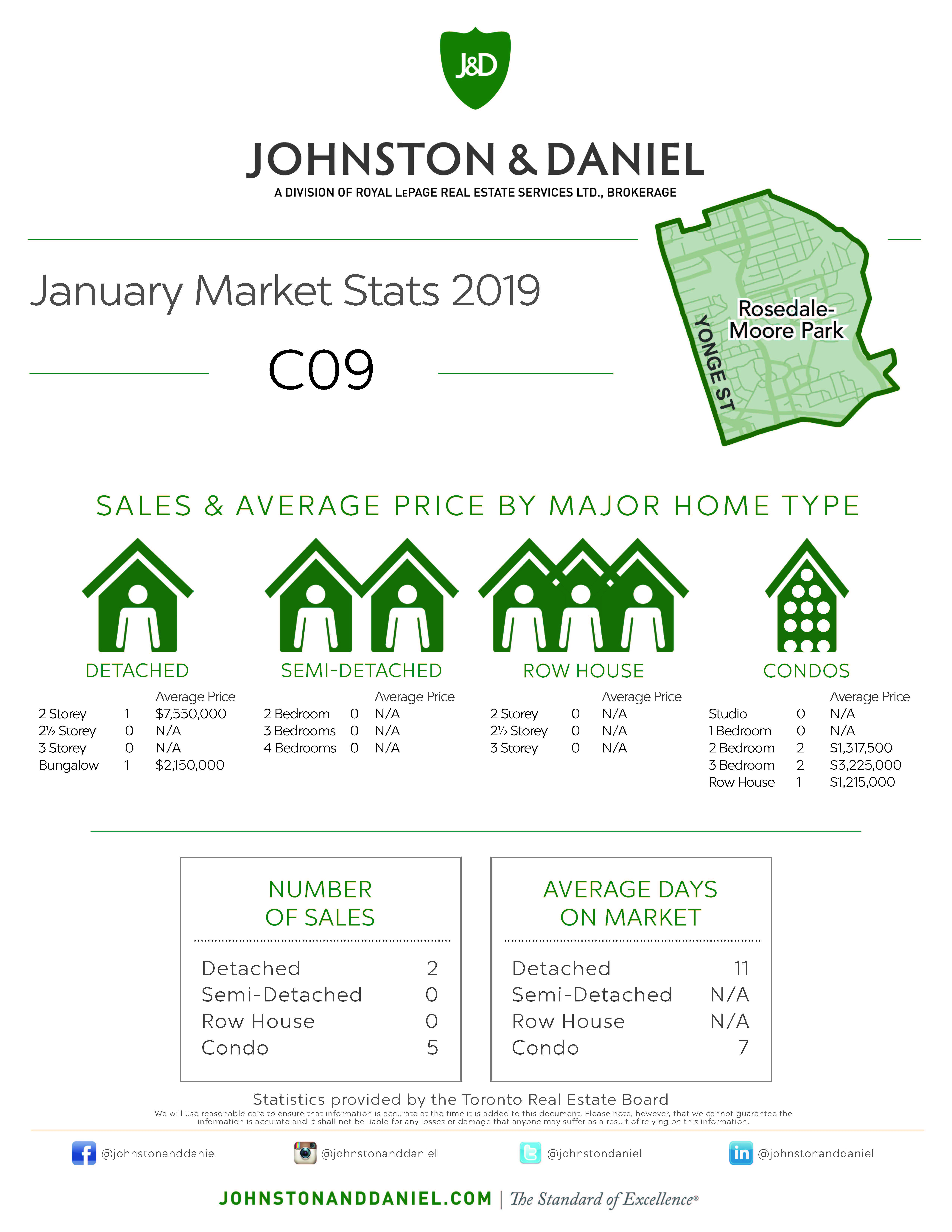 Toronto Real Estate Sales Statistics January 2019 for Area C09