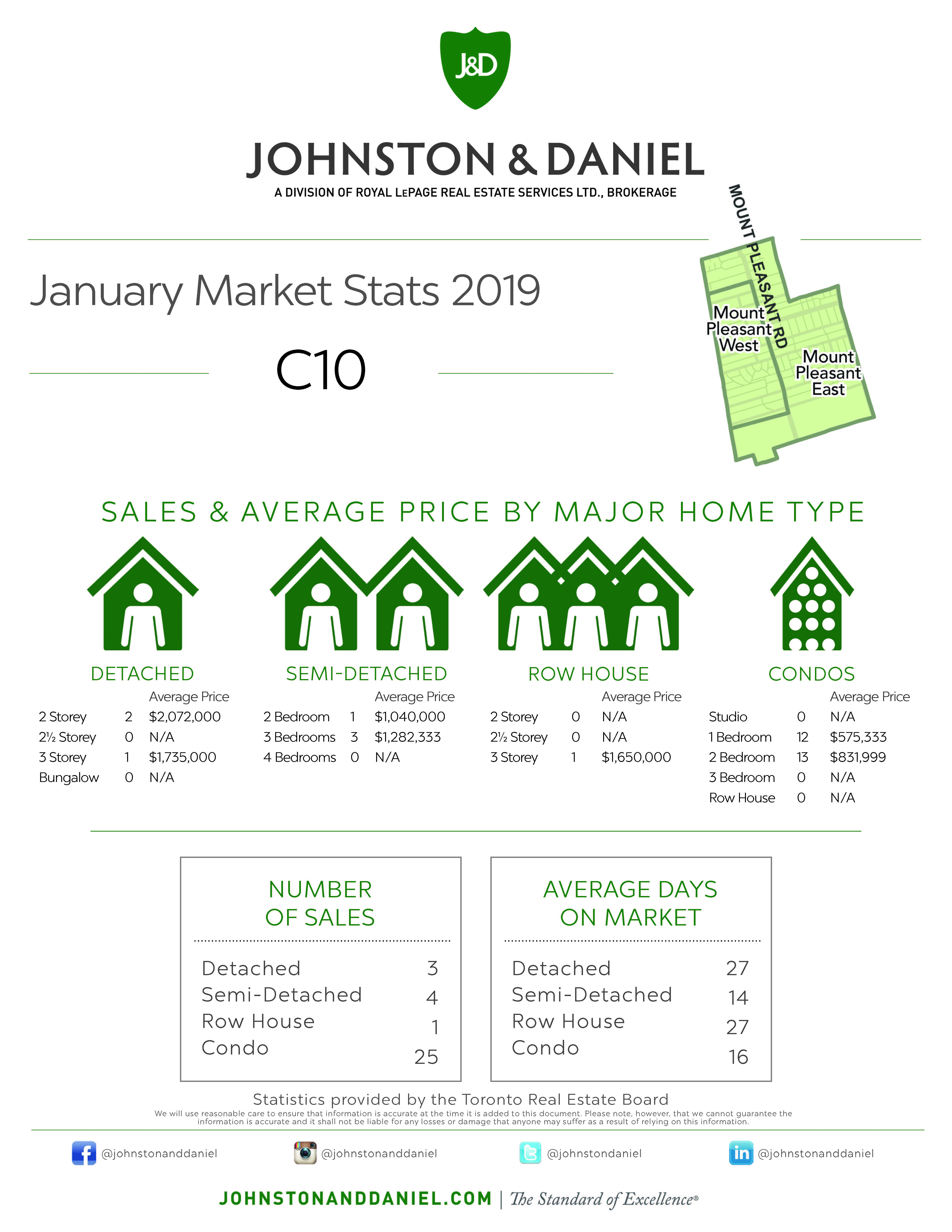 Toronto Real Estate Sales Statistics January 2019 for Area C10