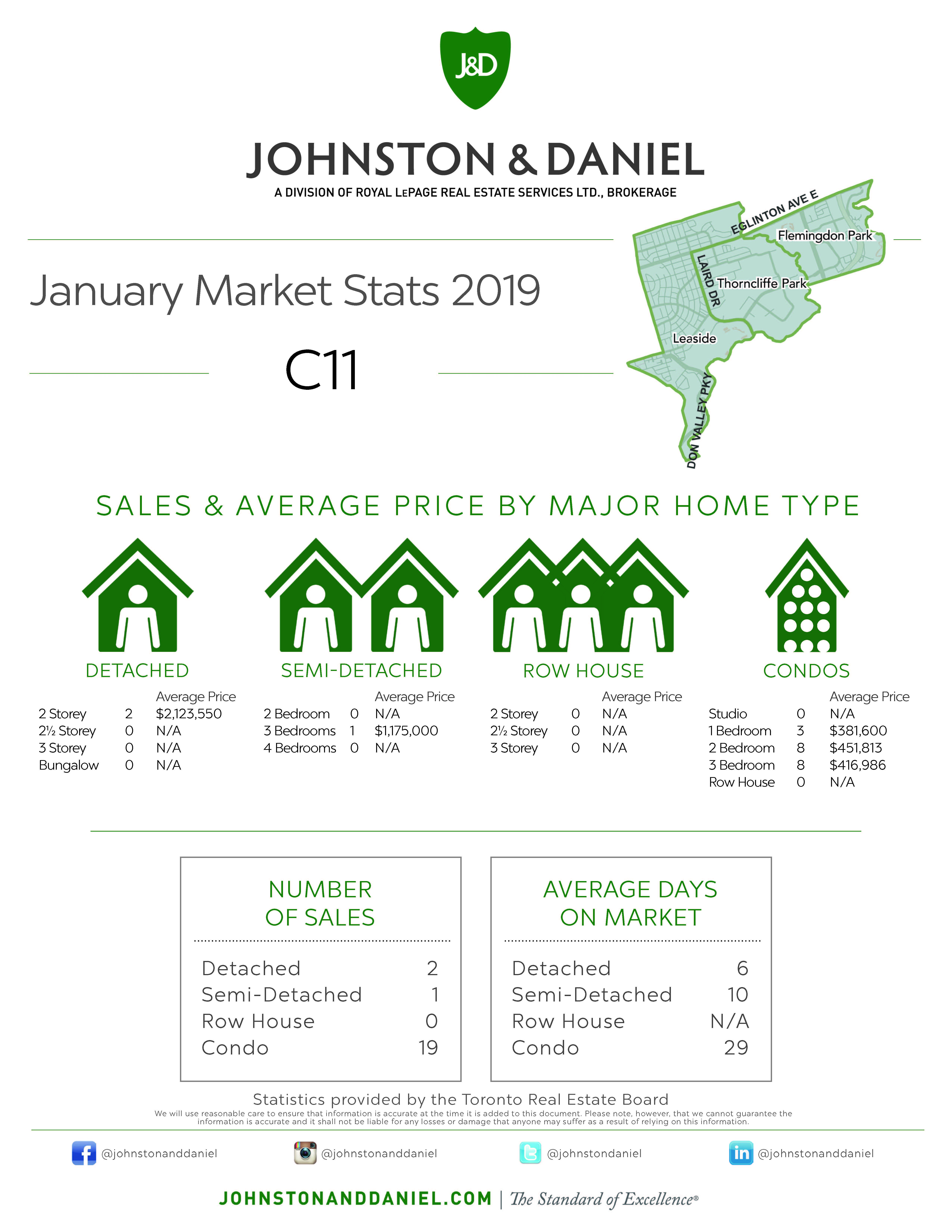 Toronto Real Estate Sales Statistics January 2019 for Area C11