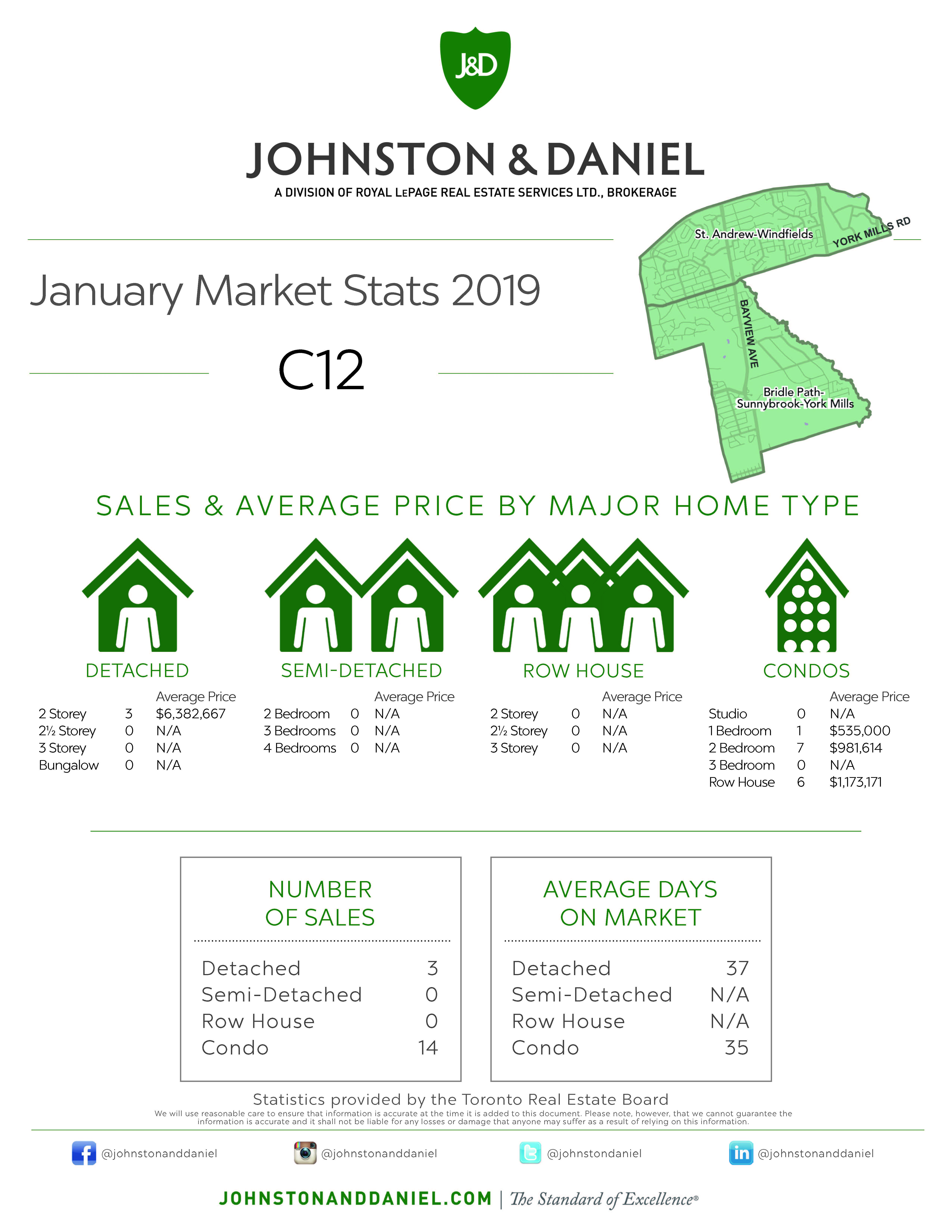 Toronto Real Estate Sales Statistics January 2019 for Area C12