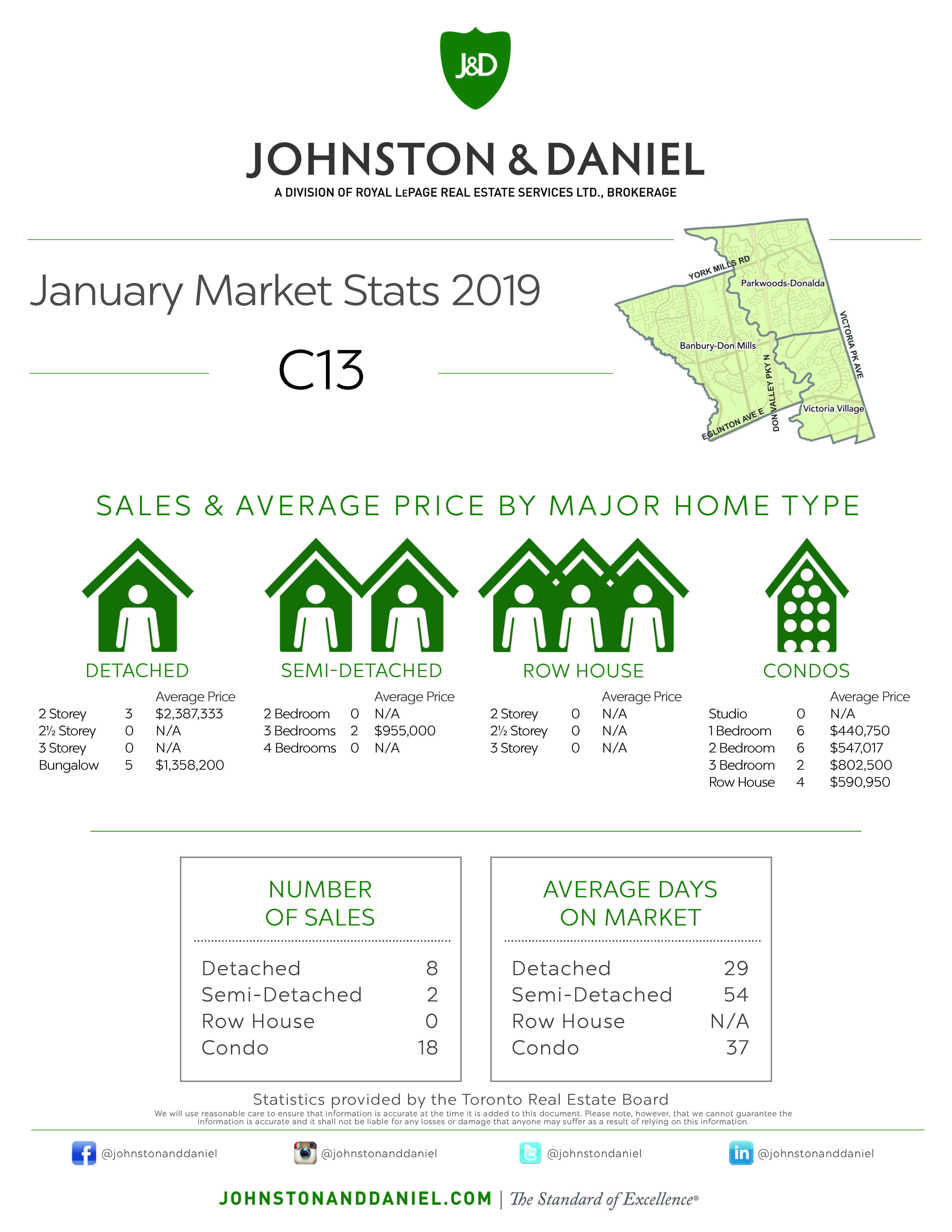 Toronto Real Estate Sales Statistics January 2019 for Area C13