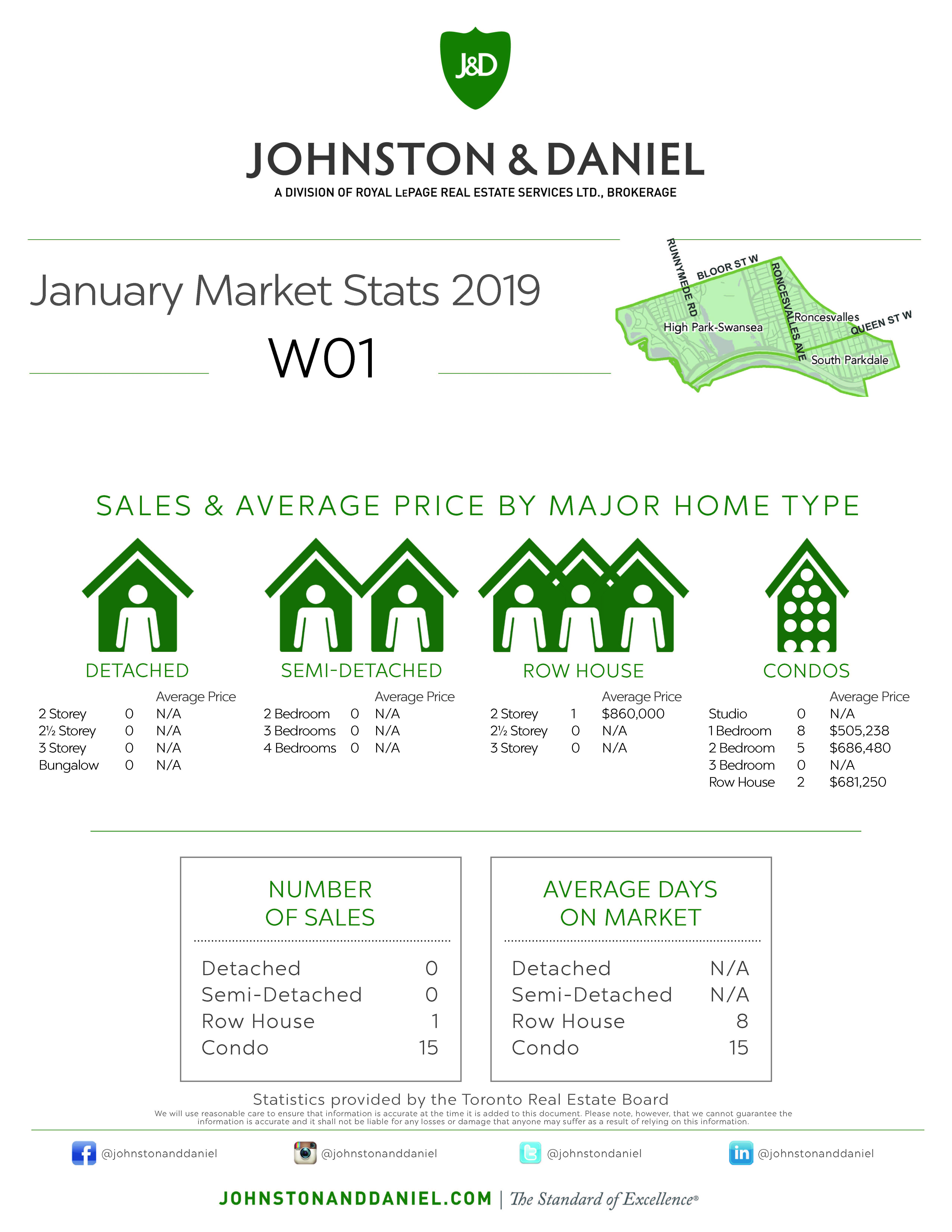 Toronto Real Estate Sales Statistics January 2019 for Area W01
