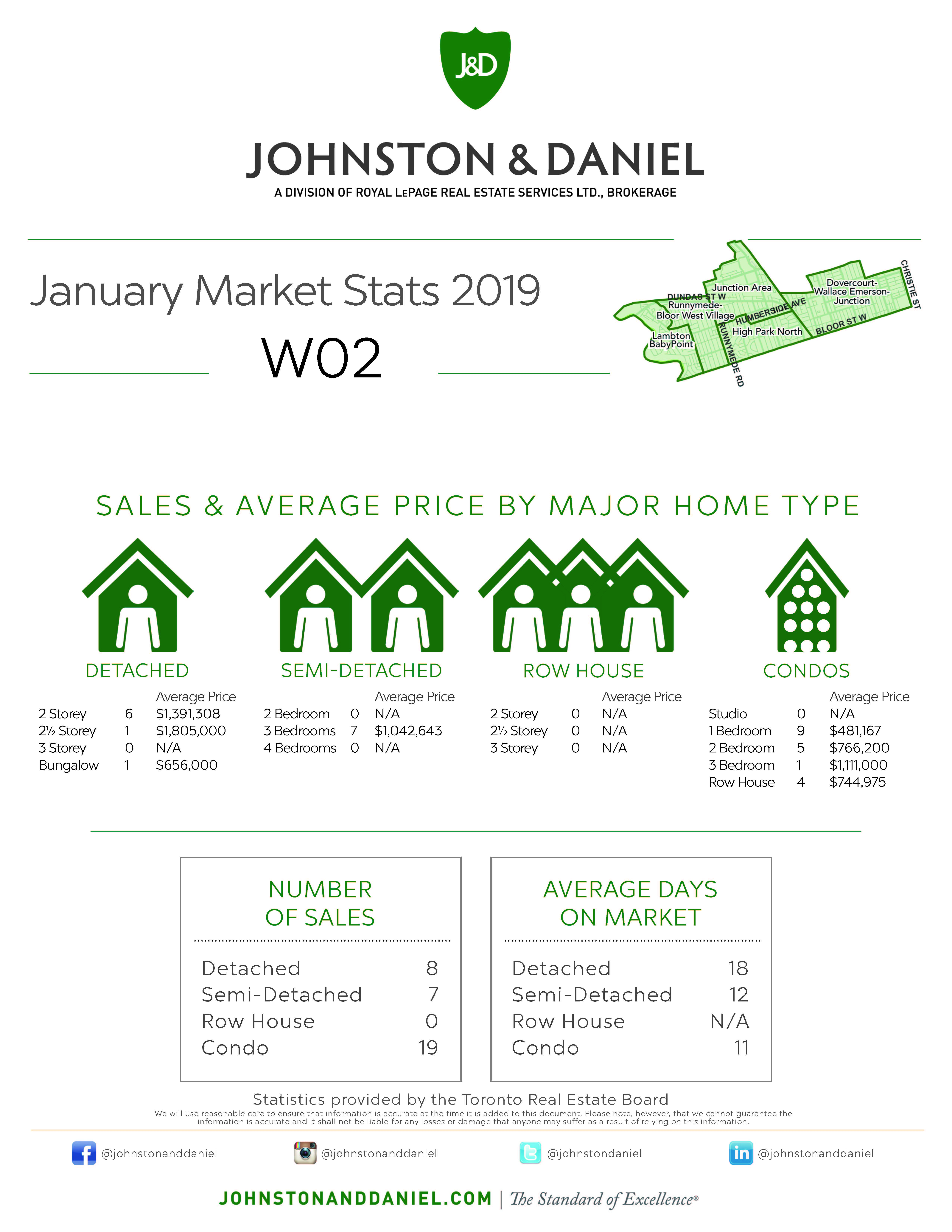 Toronto Real Estate Sales Statistics January 2019 for Area W02
