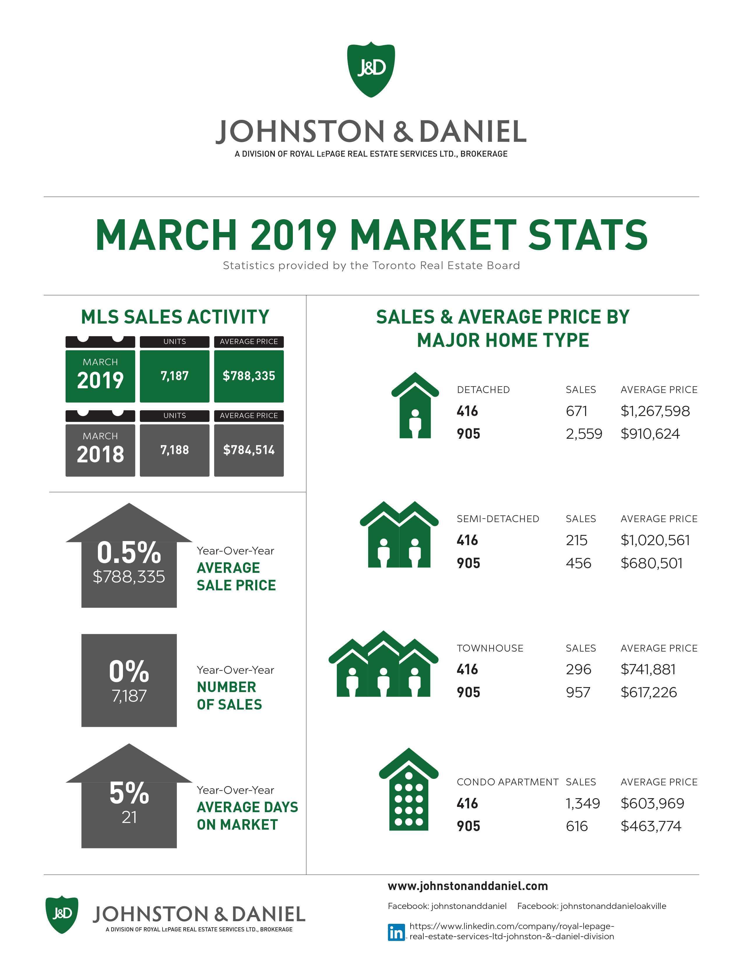 Toronto Real Estate March 2019 Sales Statistics Infographic